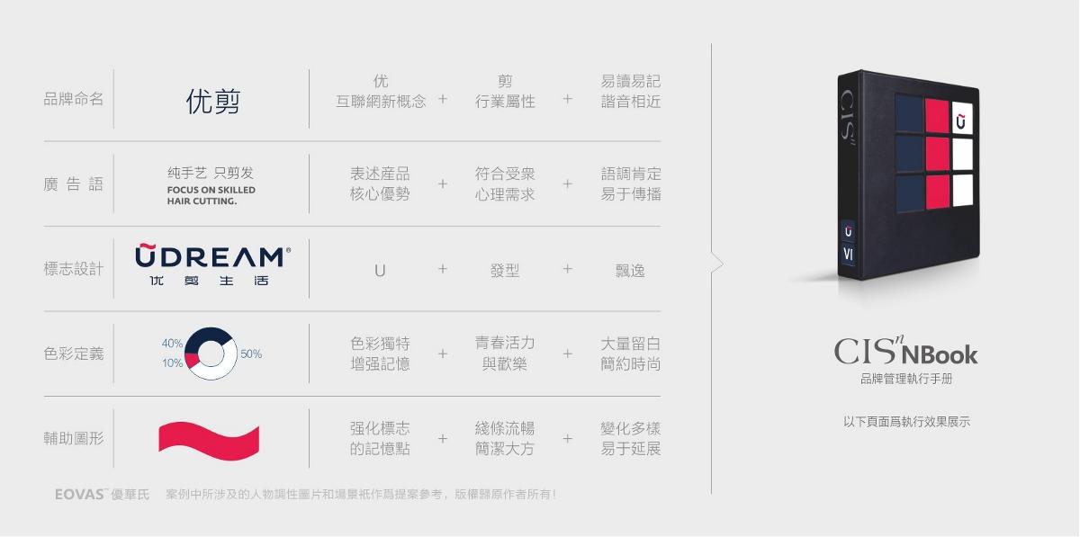 优剪品牌塑造【优剪VI设计】-优华氏品牌设计出品