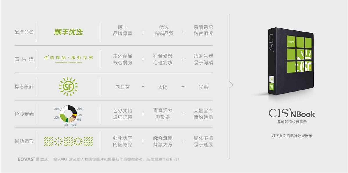 顺丰优选品牌塑造【顺丰优选VI设计】-优华氏品牌设计出品