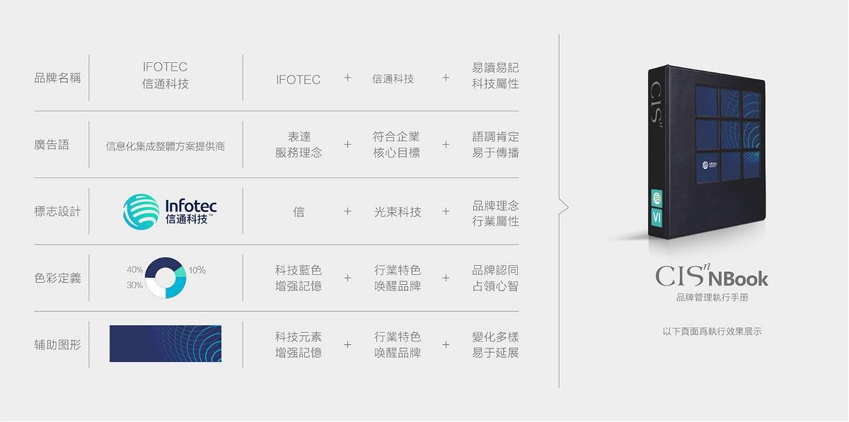 桂林信通科技塑造【桂林信通科技VI设计】-优华氏品牌设计出品