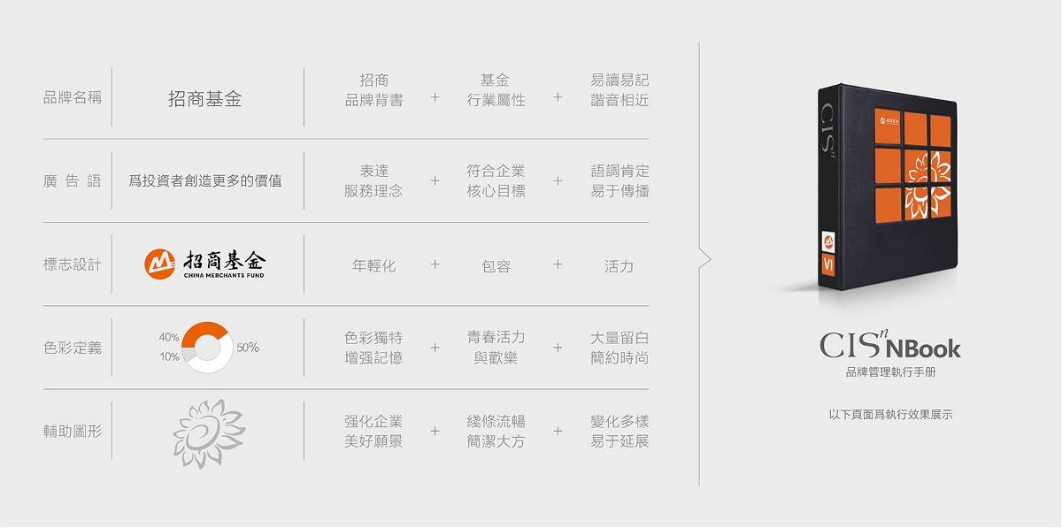 招商基金塑造【招商基金品牌升级】-优华氏品牌设计出品