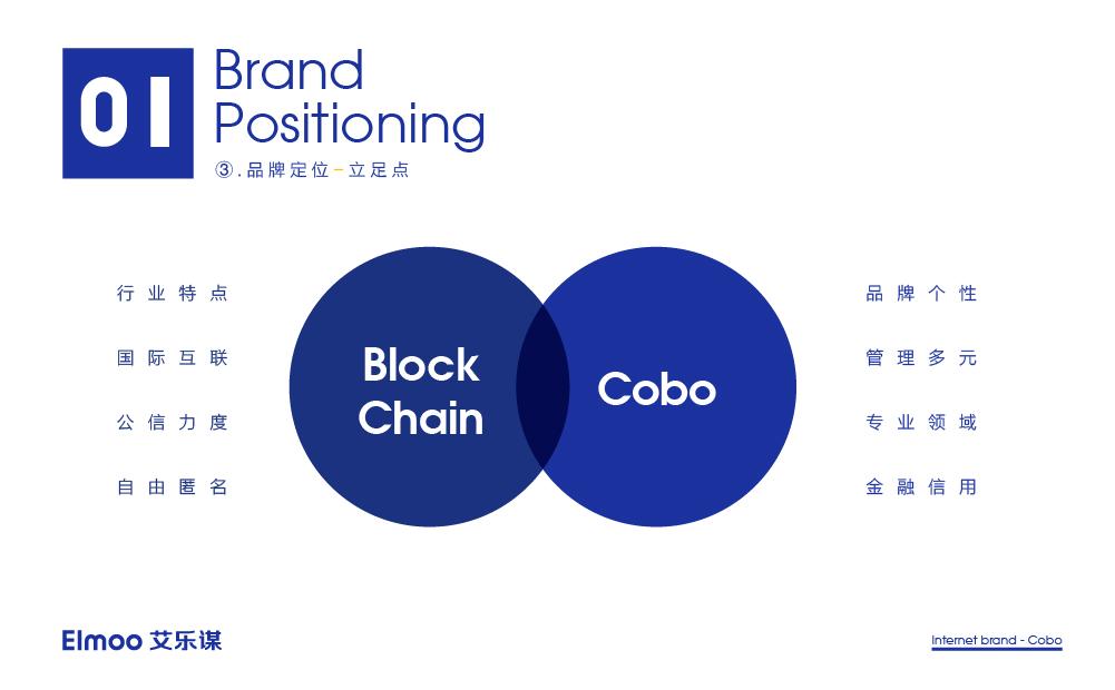 Cobo区块链钱包品牌形象设计
