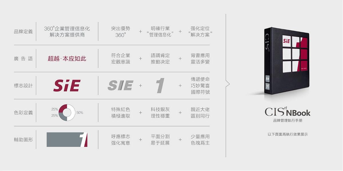 SIE塑造【赛意品牌升级】-优华氏品牌设计出品