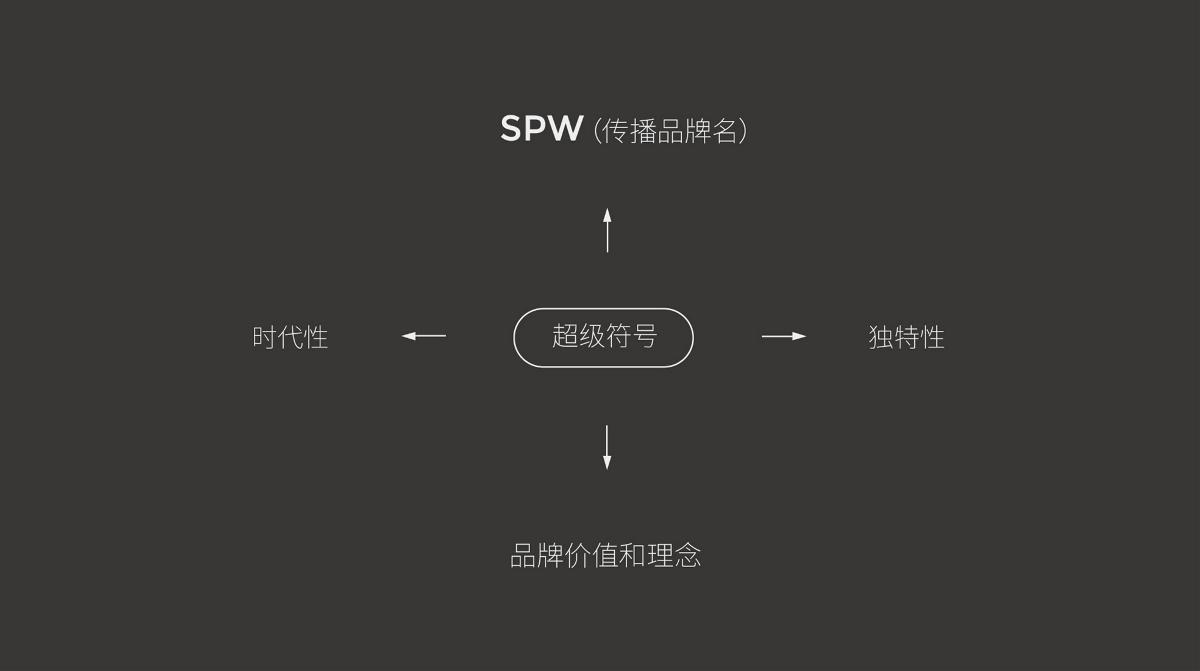 SPW诚邮天下