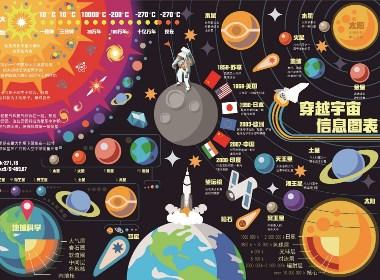 星球信息图表