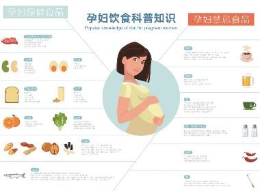 孕妇信息图表