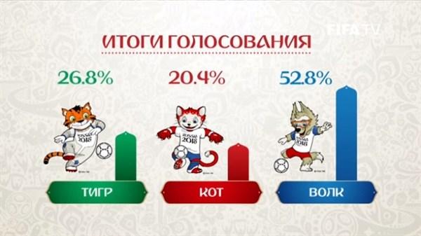 2018年俄罗斯世界杯吉祥物揭晓