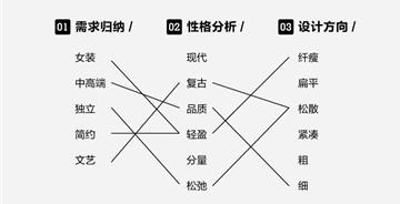 聊聊中文字体的性格和运用方法