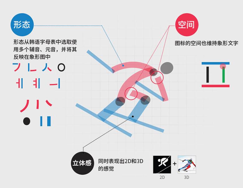 2018年平昌冬奥会体育图标正式发布