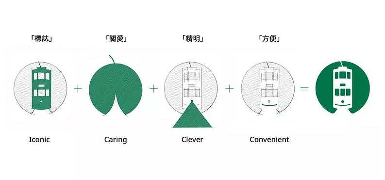 香港电车logo设计理念.png