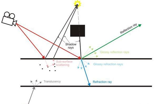 了解vray工作在射线水平.png