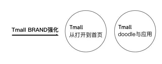 Tmall BRAND强化1.png