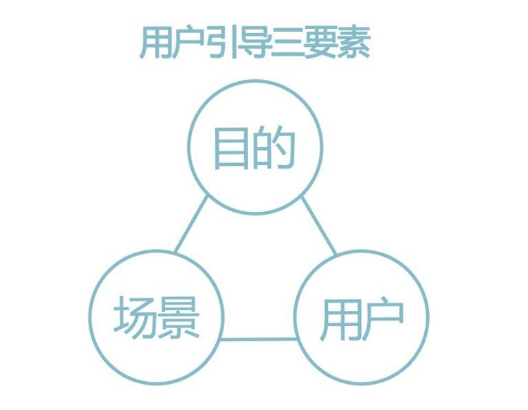 用户引导三要素.jpg