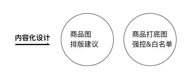 内容化设计.png