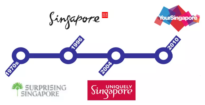 新加坡旅游品牌LOGO演变历史.png