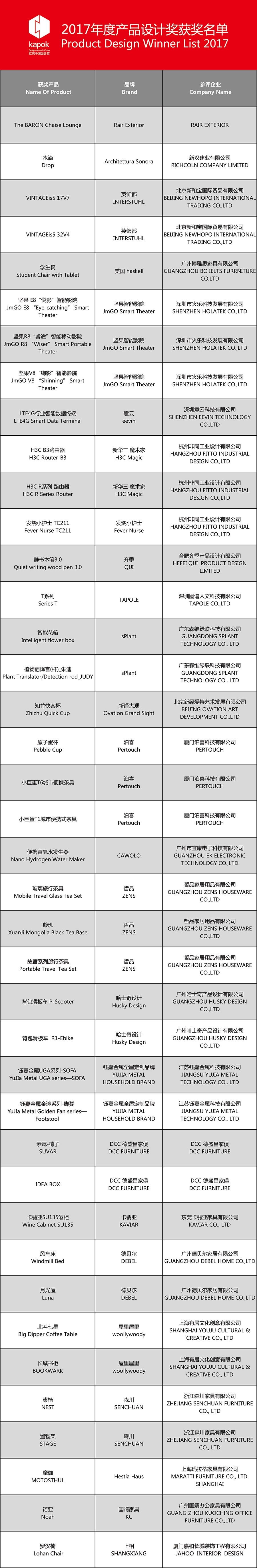 2017骞村害浜у搧璁捐濂?鑾峰鍚嶅崟-01.jpg