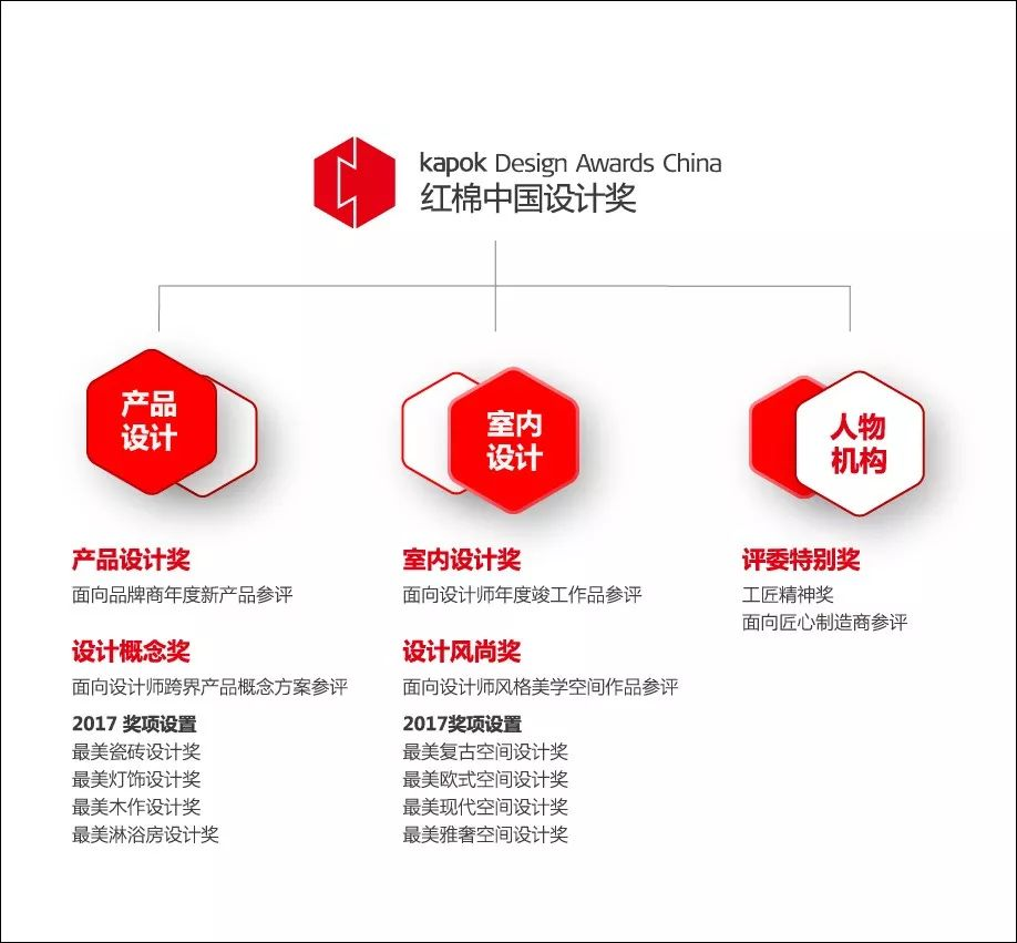 02.红棉奖结构图.jpg