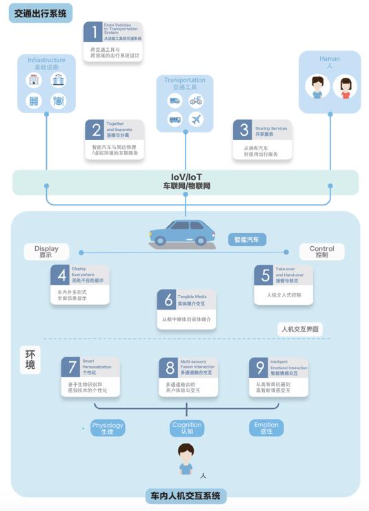 必看!百度发布九大智能轿车规划准则 将决议未来自动驾驶的走向