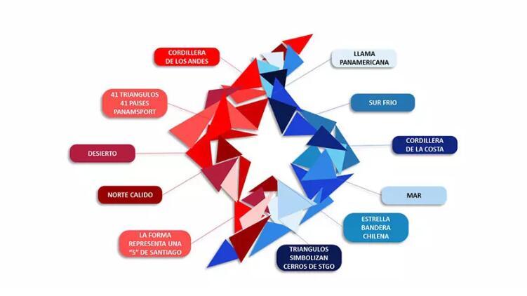 2023年圣地亚哥泛美运动会会徽入围方案公布4.jpg